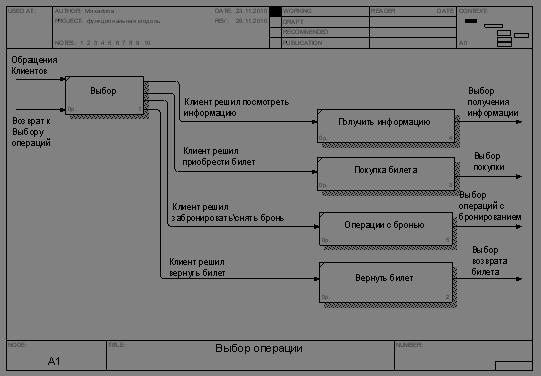 Автоматизация продажи авиабилетов диплом битрикс журнал проверки