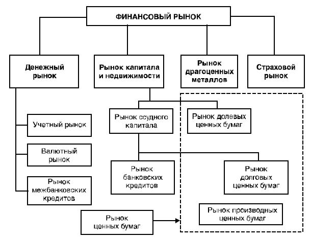Структура финансового рынка.